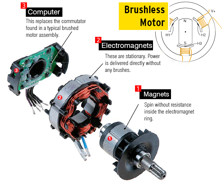 What Is A Brushless Motor And How Does It Work