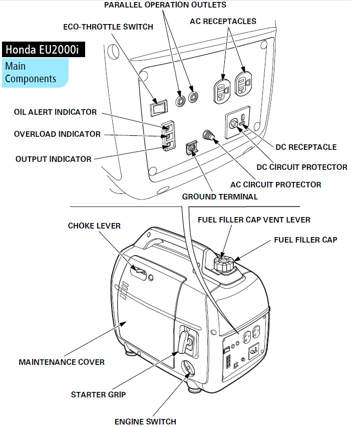 Wiring Diagram Of A Small Petrol Generator : Honda eu i inverter generator everything you need to know