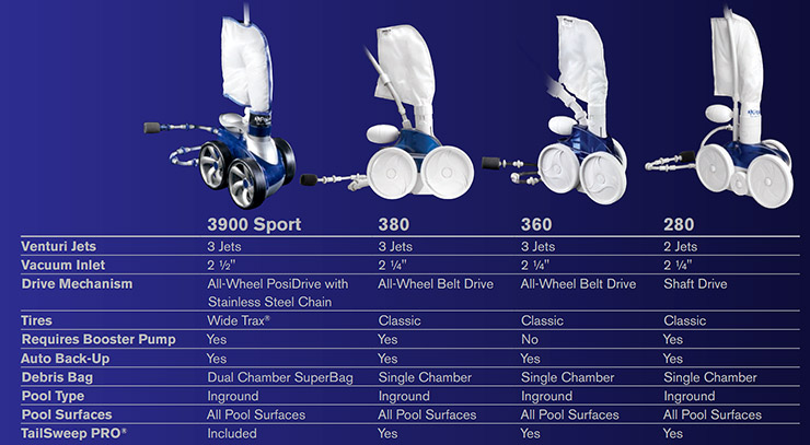 Polaris pressure pool cleaners comparison. VS.