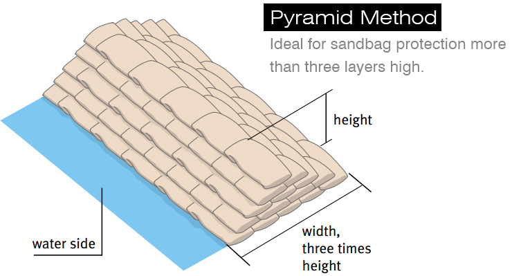 sandbags-pyramid-placement-stacking-for-flooding