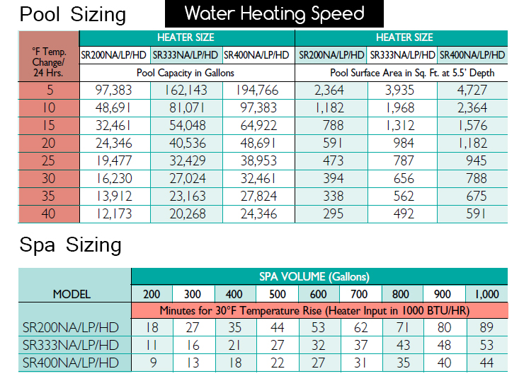 Sta-Rite-Max-E-Therm-Pool-Heater-water-temp-chart