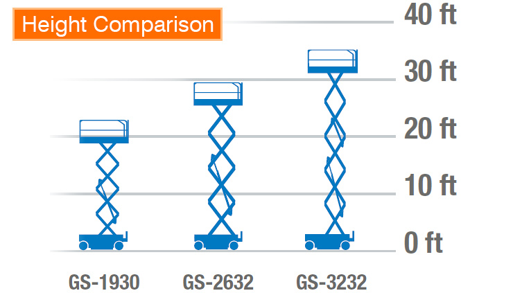 Genie--scissor-lifts-height--comparison-chart