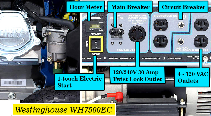 Westinghouse WH7500E best portable generator -- 9000 watts.