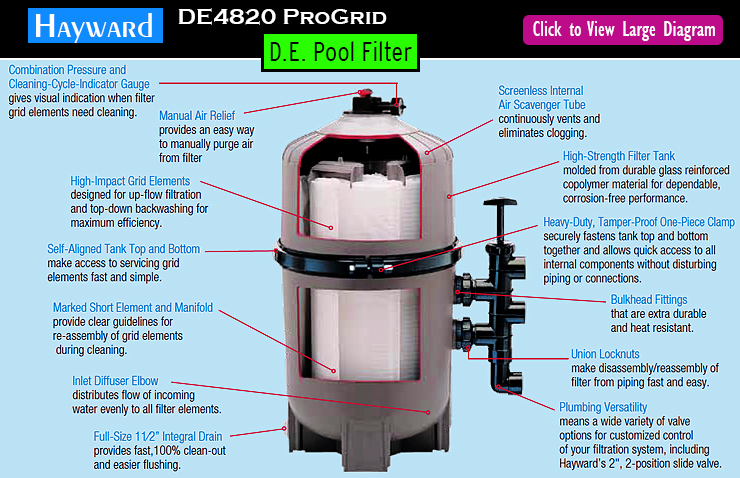 Hayward DE4820 ProGrid vertical DE Pool filter. Best pool filter.