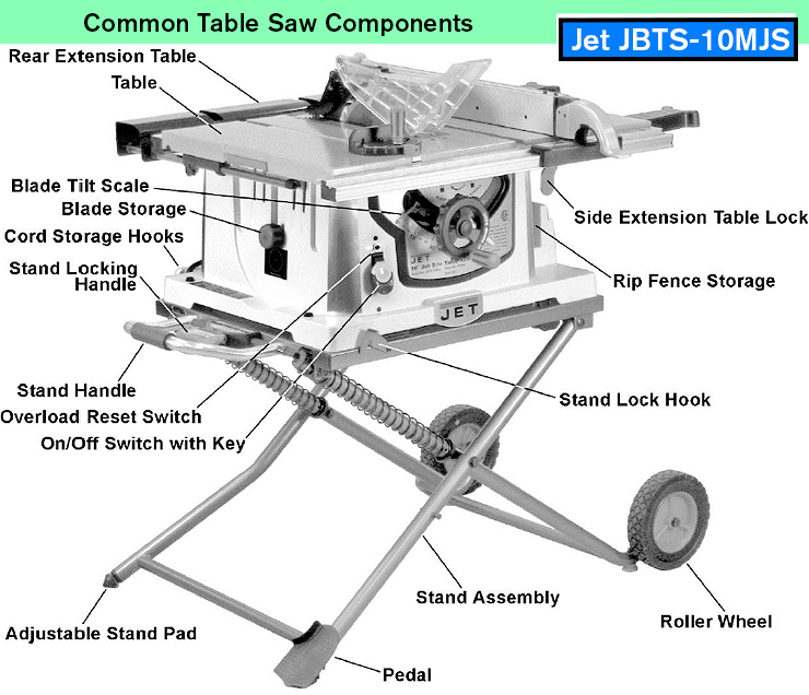 Jet JBTS-10MJS 10-Inch Jobsite Table Saw. Common portable table saw features and components.