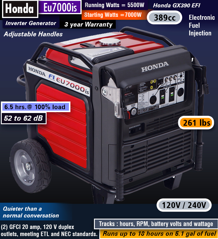 Honda Eu7000is : Best heavy-duty inverter generator. Powerful inverter portable generator.