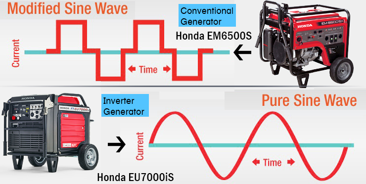 pure sine wave vs modified sine wave