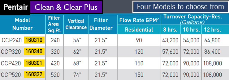 Diagram : Clean & Clear Plus : Best pool filter for inground pools.