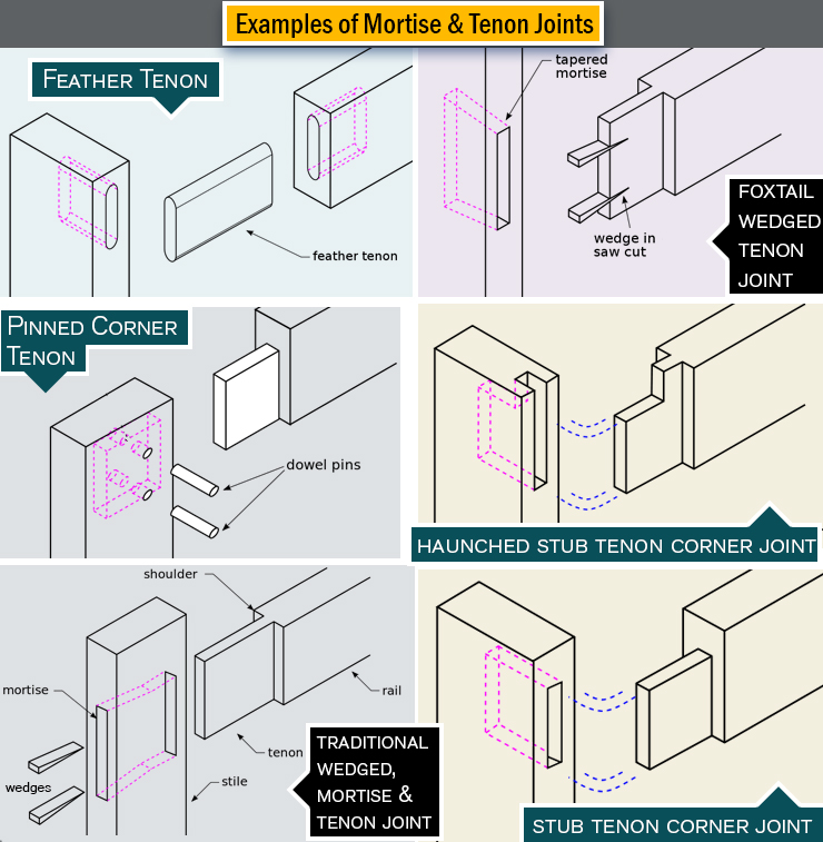 tenon and mortise joints for woodworkers.