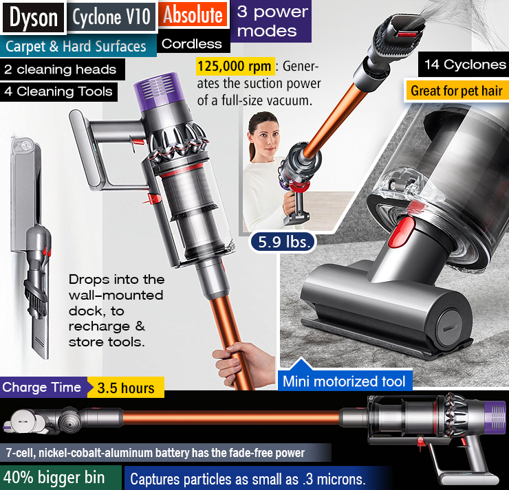 Best Dyson vacuum. Best Dyson stick vacuum. Best vacuum for pet hair.