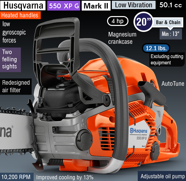 Next generation chainsaw : Husqvarna 550 xp Mark II